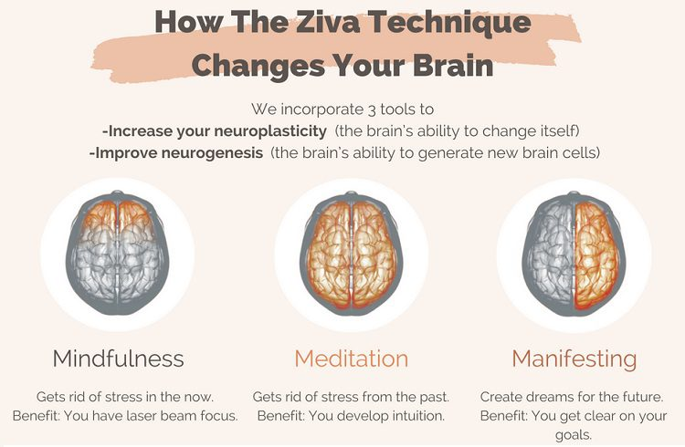 How Ziva Meditation Differs From Other Meditation
